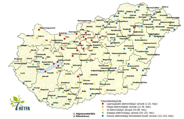 Mely járásszékhelyeken a legjobb élni napjaink Magyarországán? Elkészült a HÉTFA Járásszékhely Monitor 2020