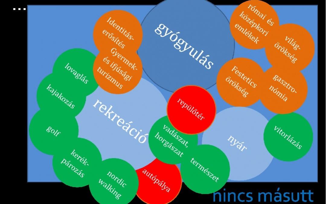 Közép-Európa Gyógyászati és Rekreációs Központja Koncepcióvázlat egy komplex térségi fejlesztési program kidolgozásához